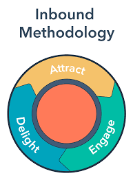 Hubspot flywheel inbound methodology