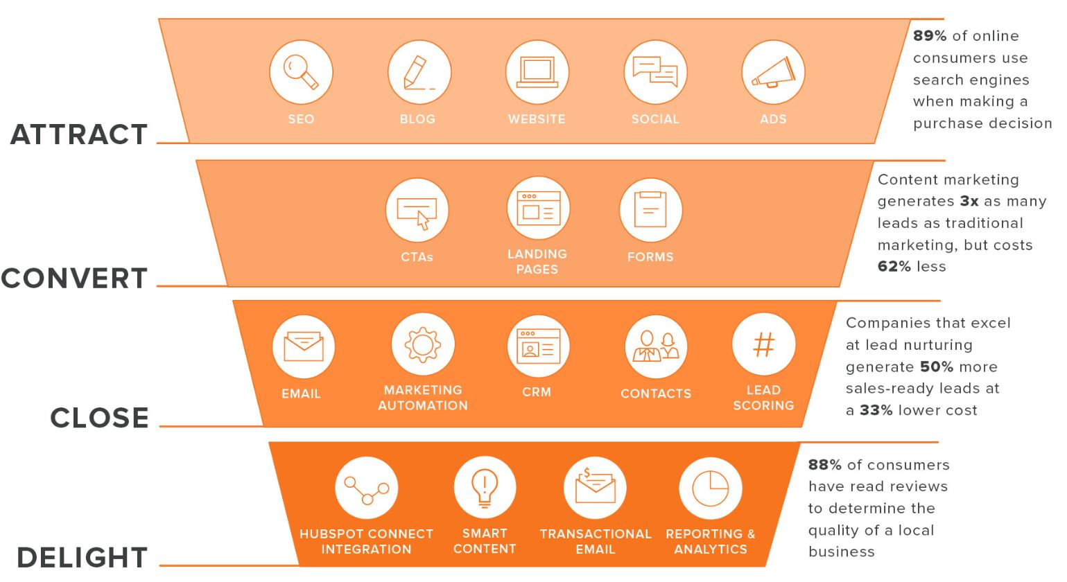 Inbound Marketing funnel tools