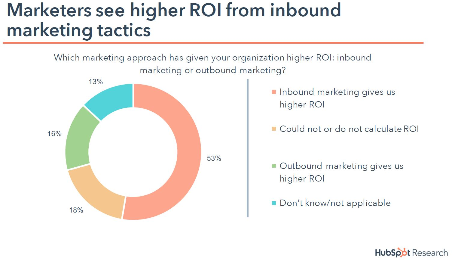 Marketers see higher ROI from inbound marketing
